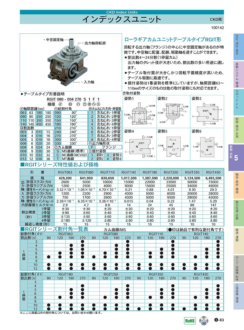インデックスユニット|CKD(株)...